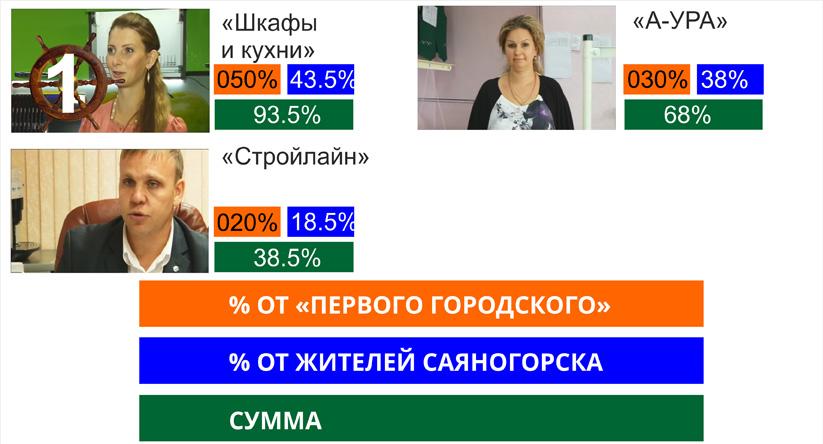 Конкурс значимые люди саяногорск