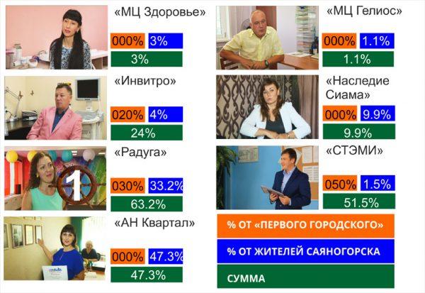 победители в номинации Услуги